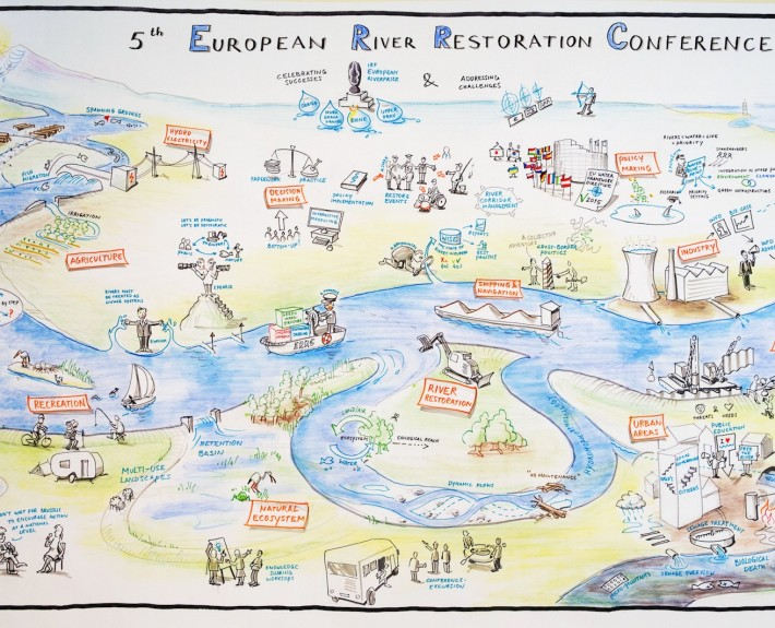ERRC 2013 Graphic Recording, Stakeholder, Brussels, Farmers, Industry, Ecology, Christian Ridder