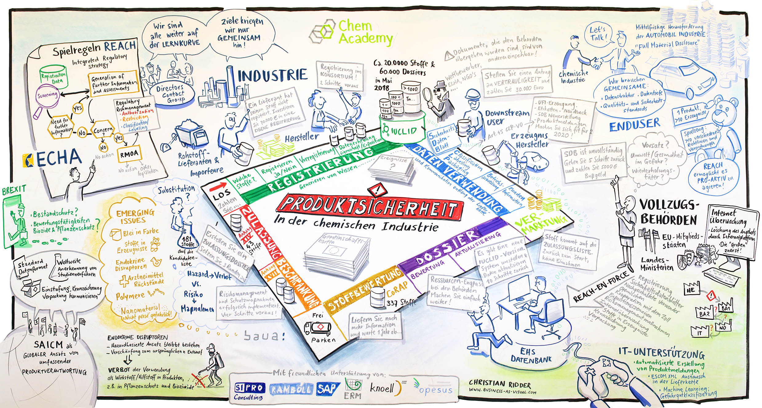 Christian Ridder, Graphic Recording, Produktsicherheit, Monopolie